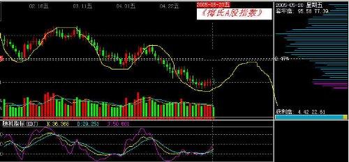中国股市的现状